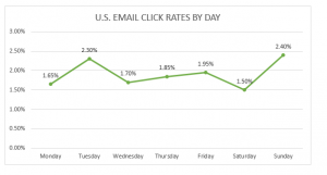 click rates by day