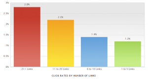 click rates by links